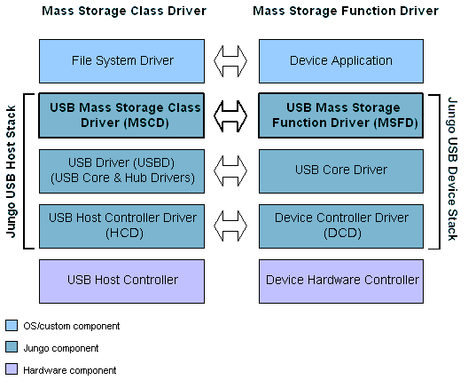 http://www.jungo.com/st/images/mass_storage_arch.png