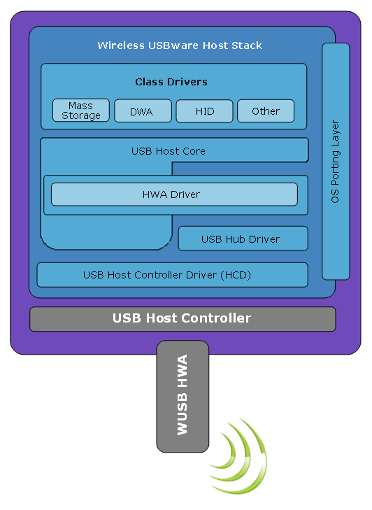 Wireless Embedded USB Architecture: Wireless USBware (WUSB)