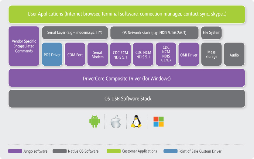 Jungo Connectivity Drivercore Pc Usb Drivers