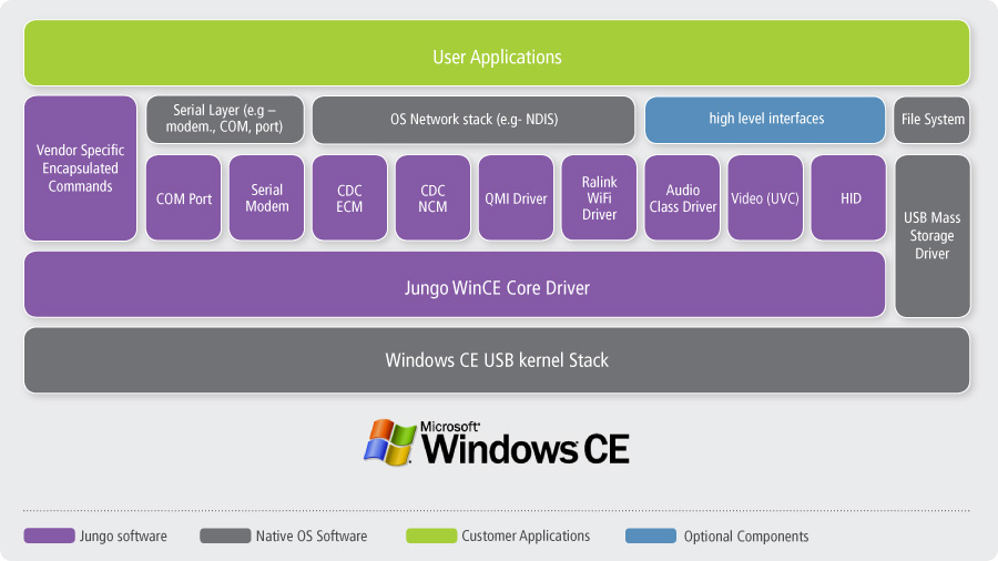 DriverCore Windows CE Host Driver Stack Architecture